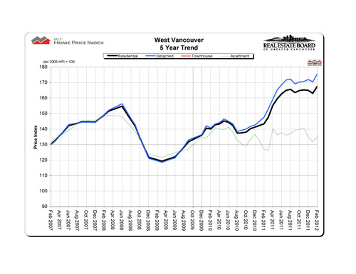 2012-02_westvancouver_hpi_5-year-trend_graph copy