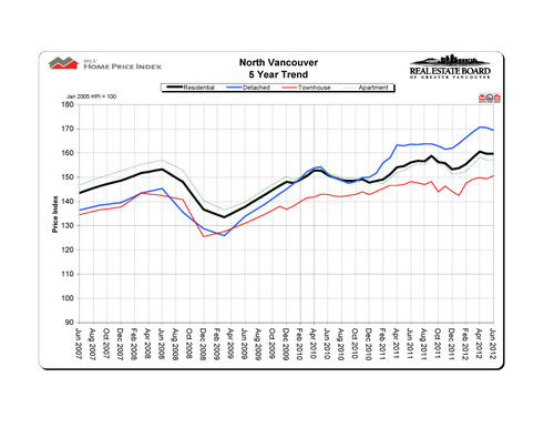 2012-06_northvancouver_hpi_5-year-trend_graph copy
