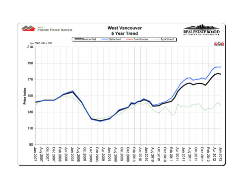 2012-06_westvancouver_hpi_5-year-trend_graph copy