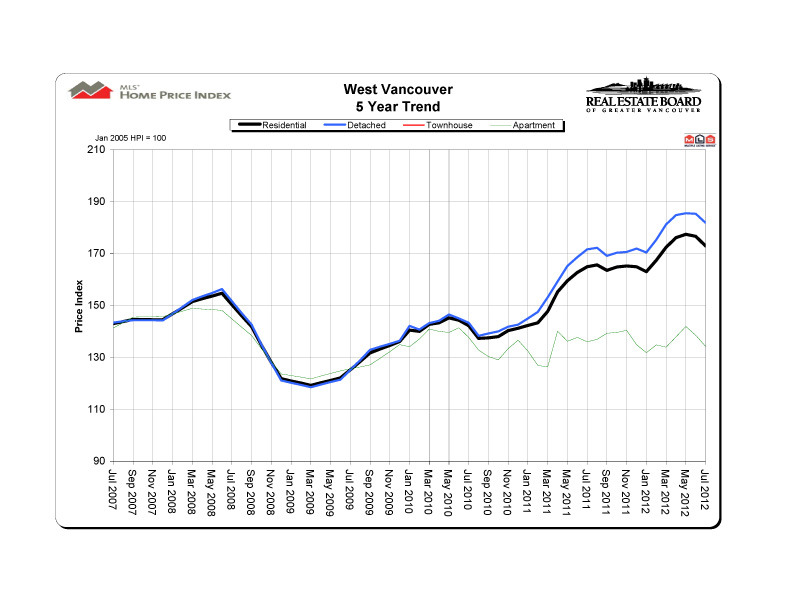 2012-07_westvancouver_hpi_5-year-trend_graph copy