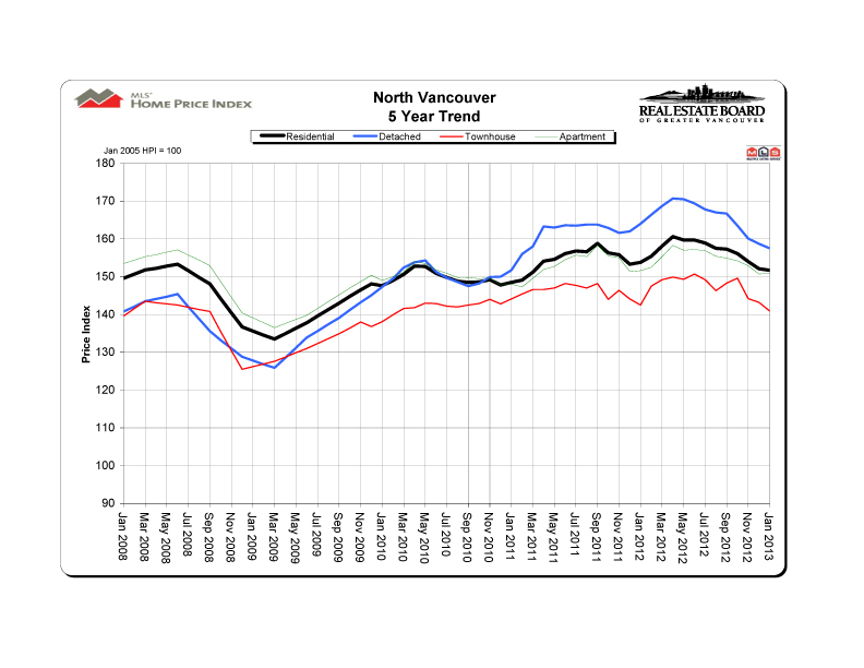 2013 01 northvancouver hpi 5 year trend graph copy