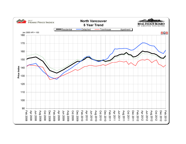 2013 02 northvancouver hpi 5 year trend graph copy