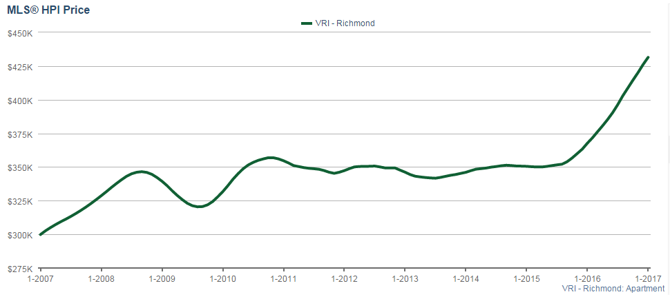 Richmond HPI price for condos and apartments