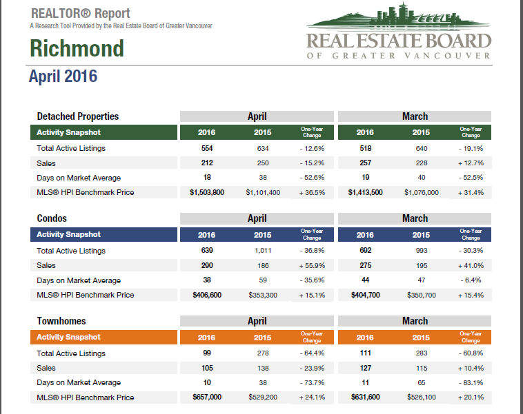 richmond april housing stats