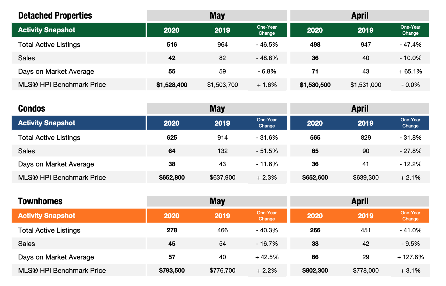richmond may 2020 housing market report