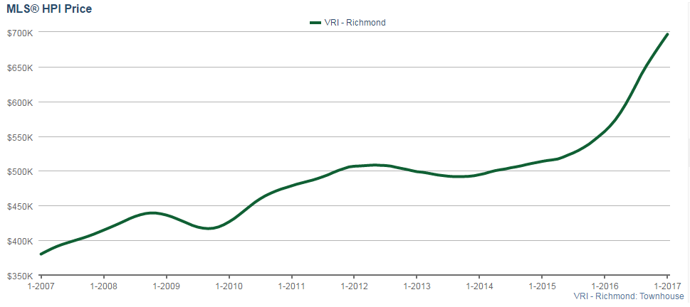 Richmond HPI Price for townhouses