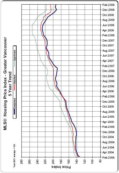 housing price index feb 2009 paul albrighton