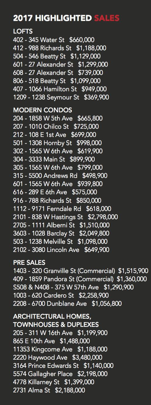 2017 sales list