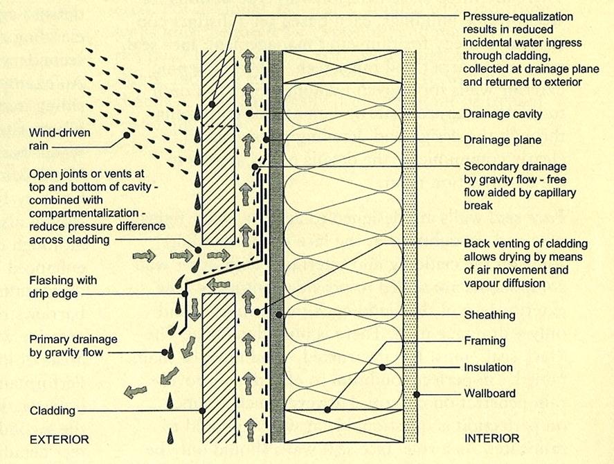 Rainscreen Technology