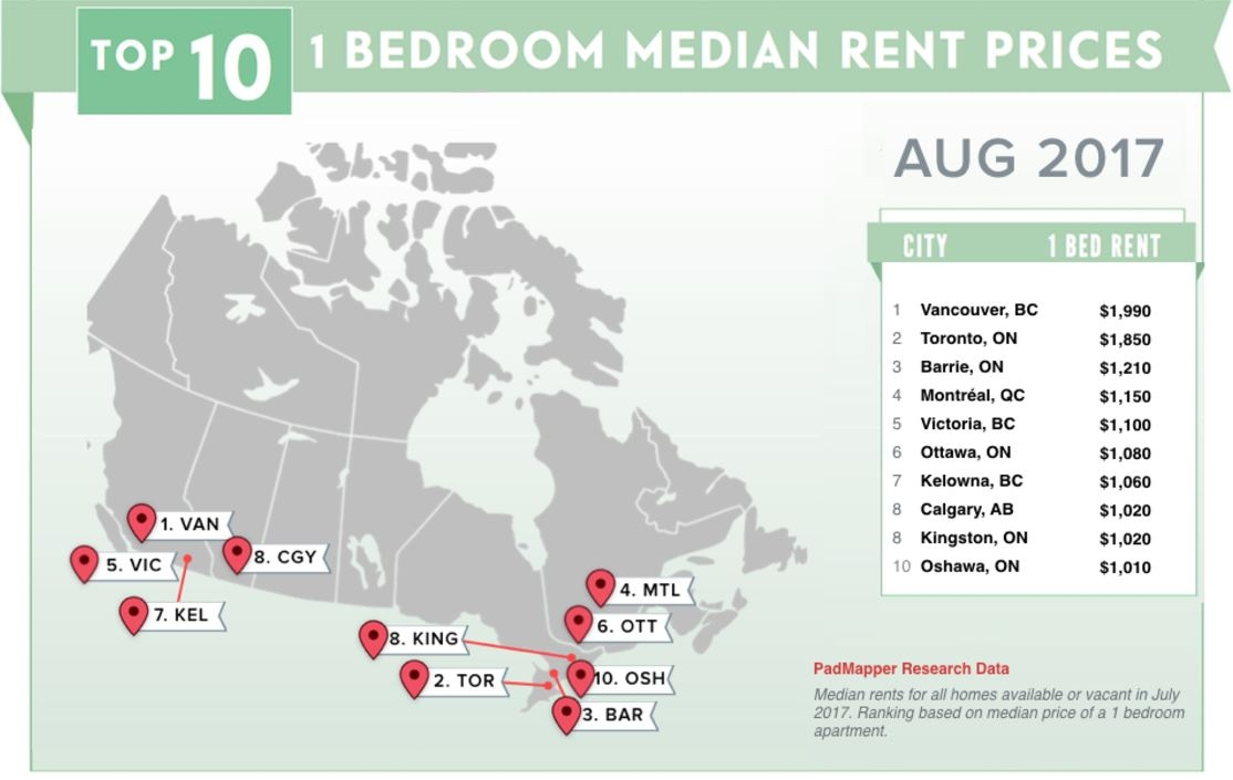 august 2017 rents chart