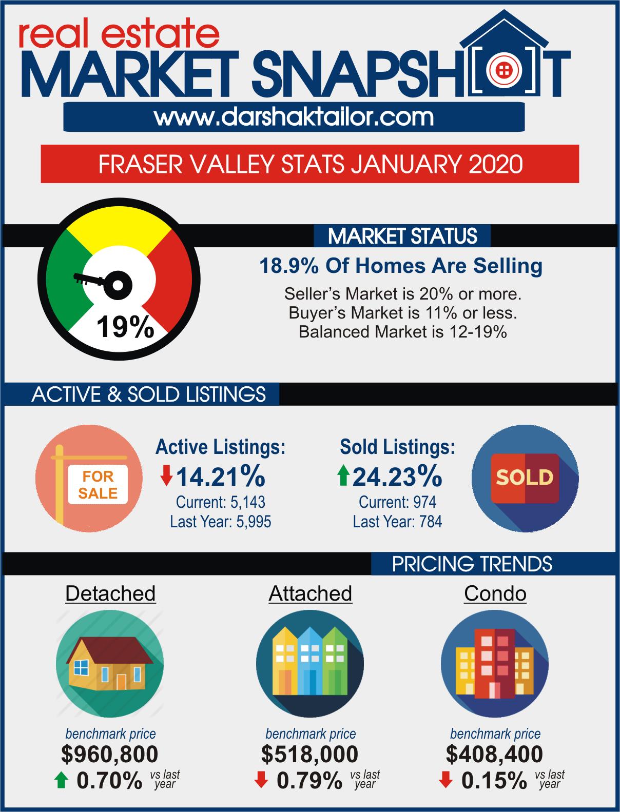stats 202001 fvreb blog