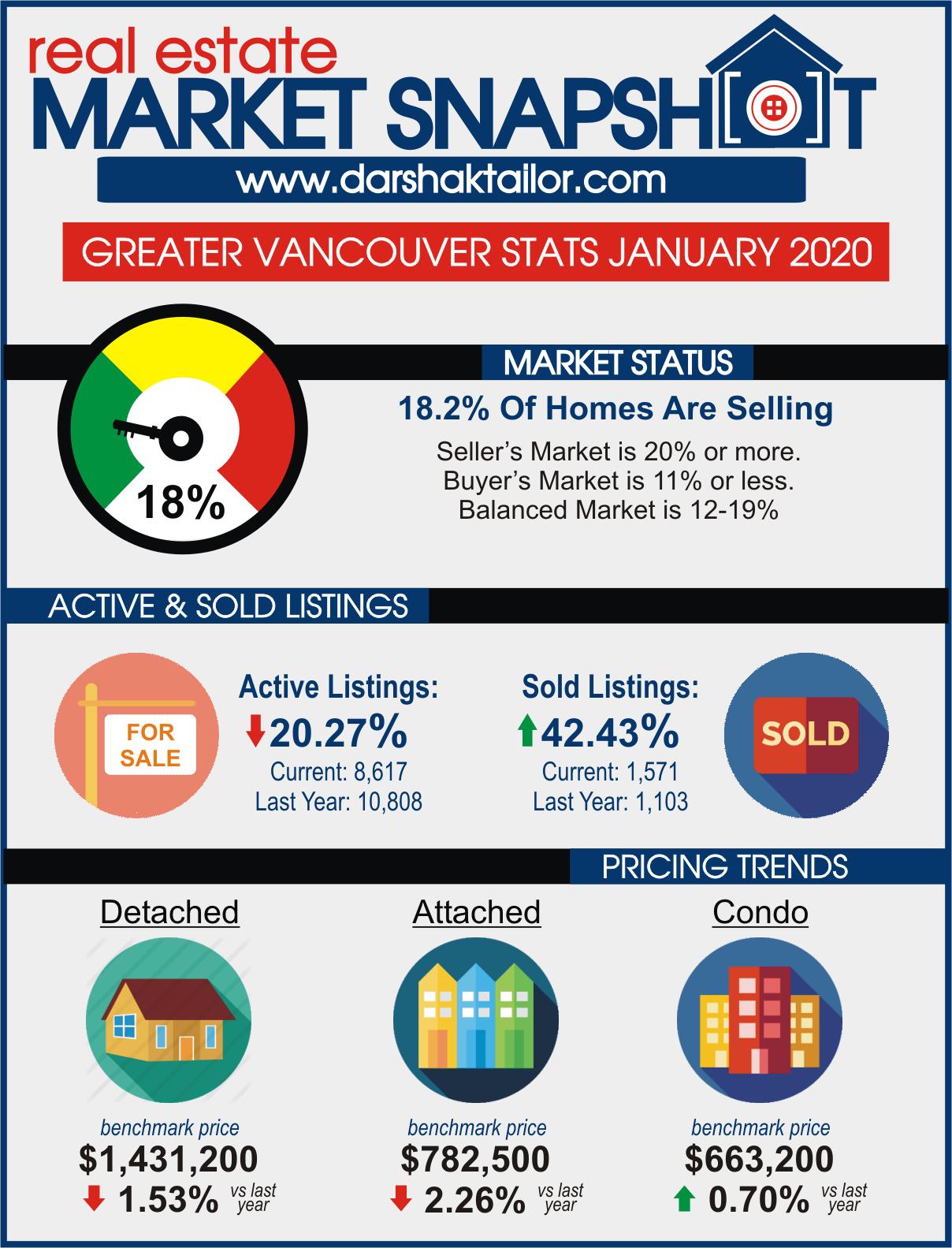 stats 202001 rebgv blog