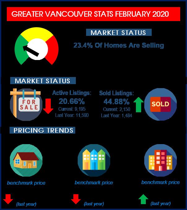 stats 202002 rebgv