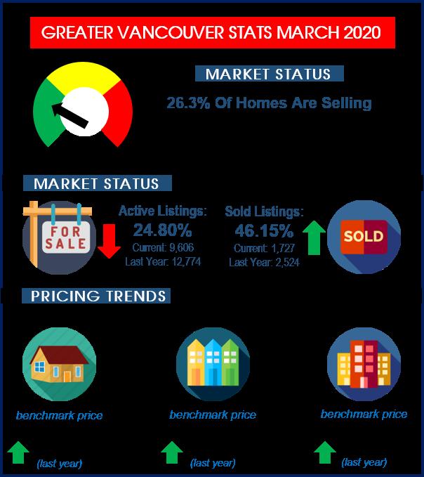 stats 202003 rebgv