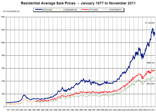 Greater Vancouver housing chart