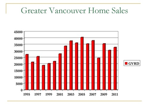 Greater Vancouver Home Sales