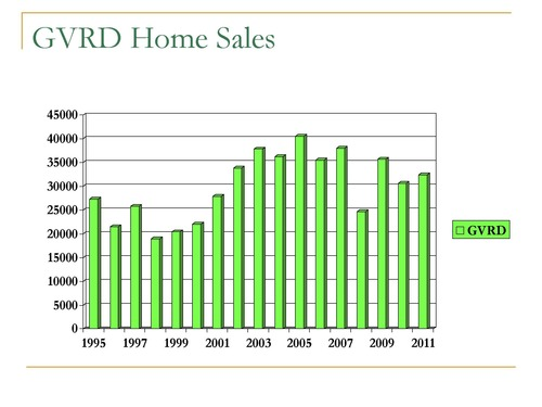Greater Vancouver Home Sales 2011