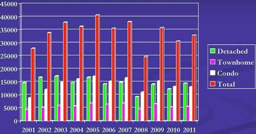 Home Sales Statistics2
