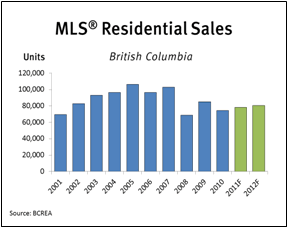MLS-Residential-Sales-Fourth-Quarter-2011