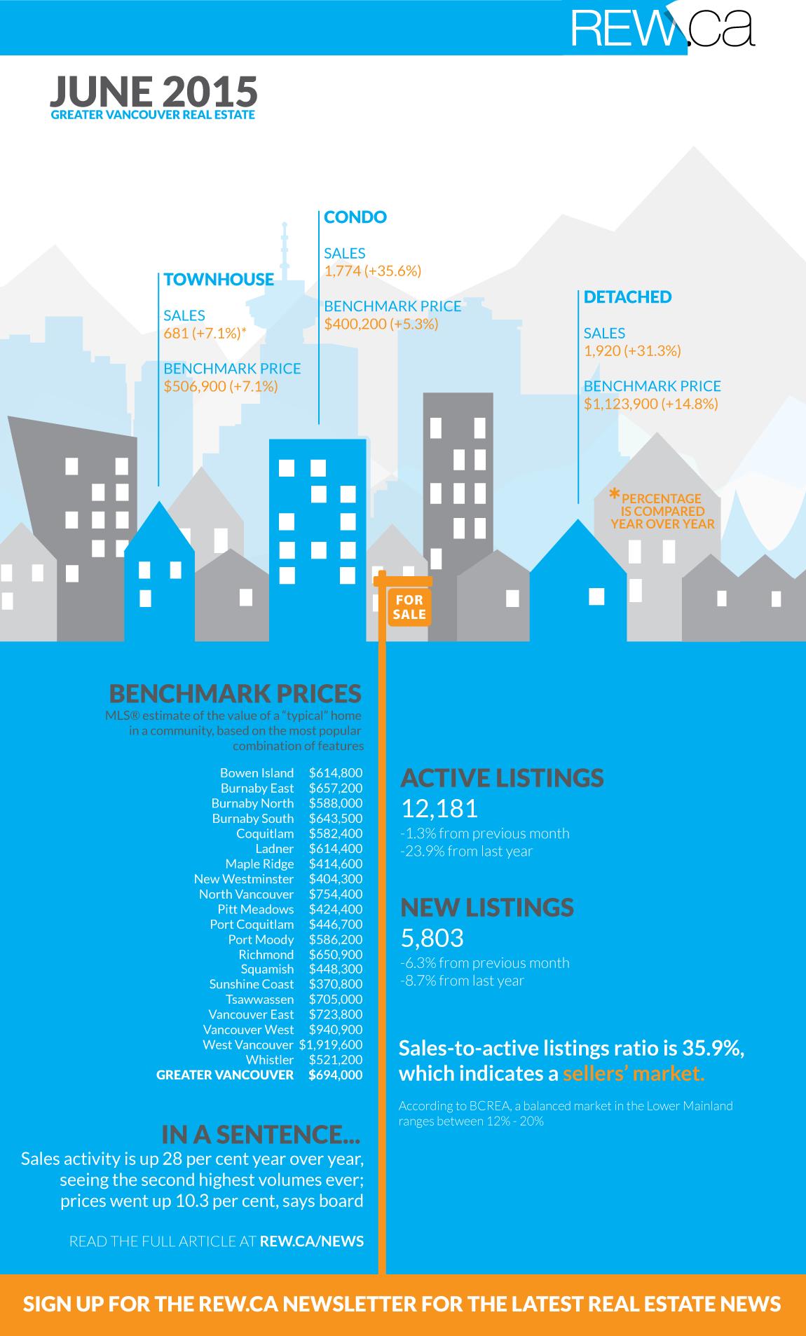 rebgv june 2015 infographic