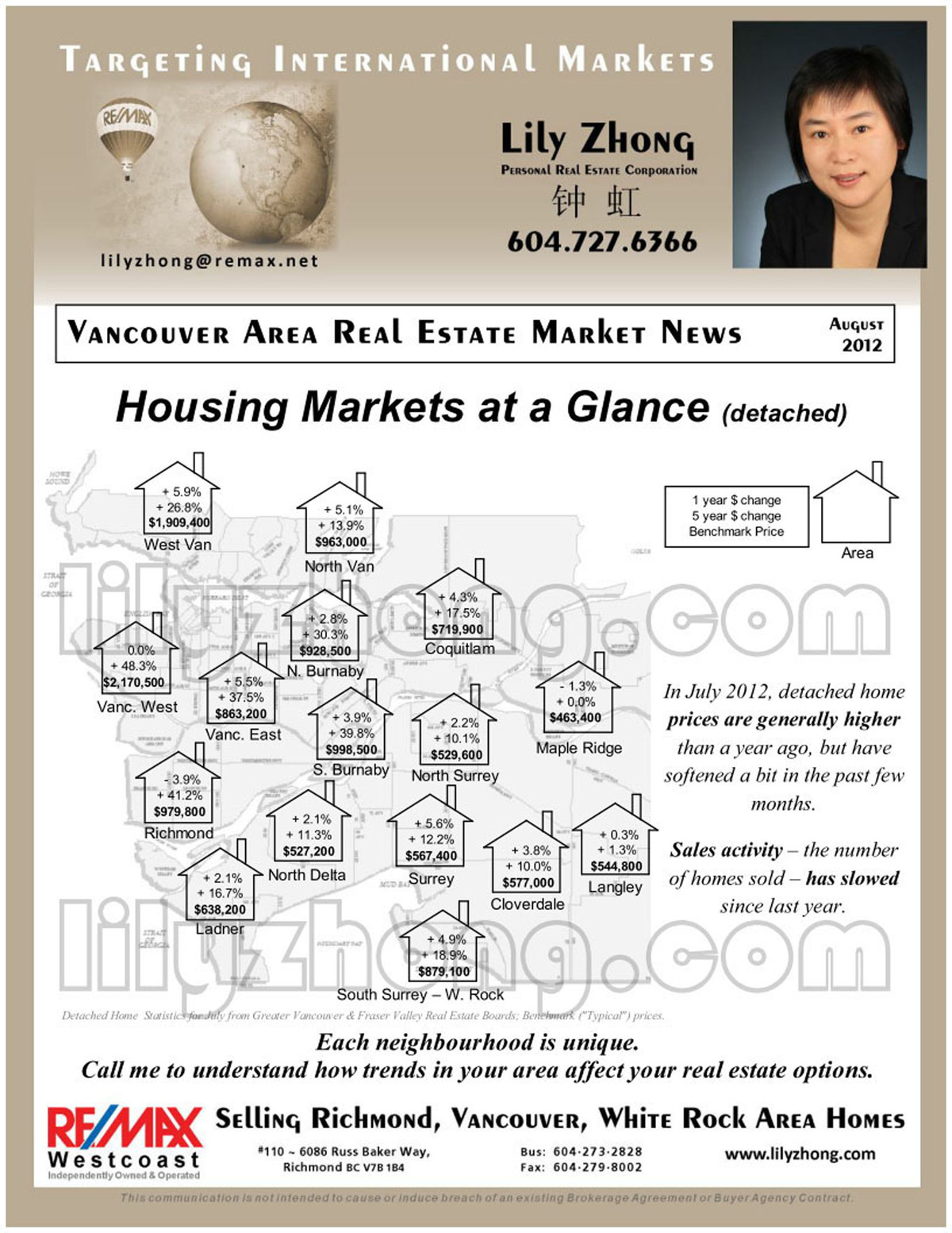 vancouver area real estate market news