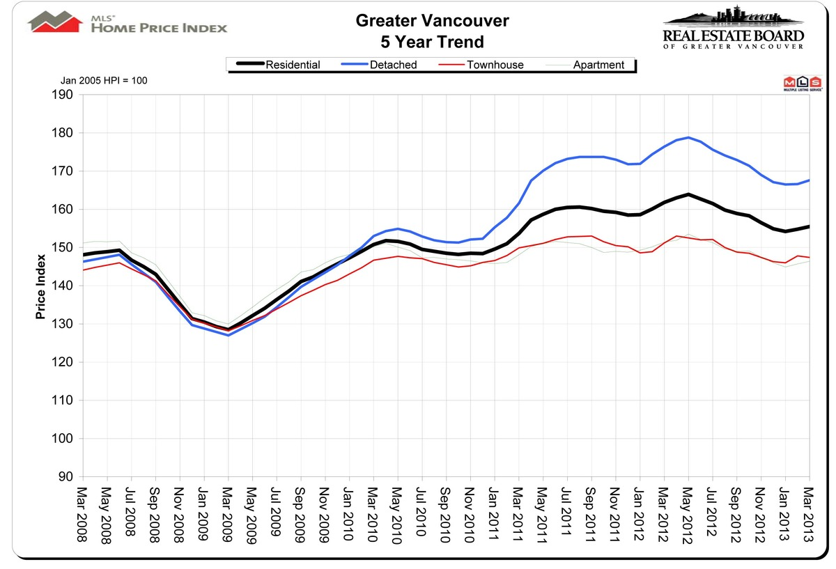 greater vancouver 5