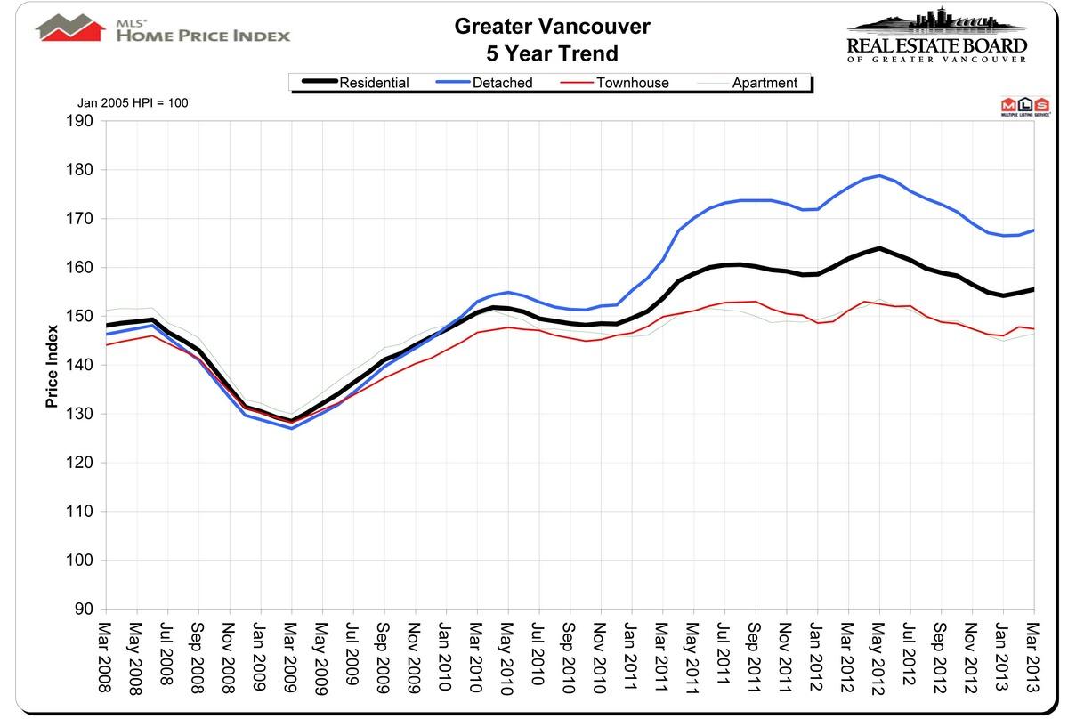 rebgv stats package march 2013 pdf 5
