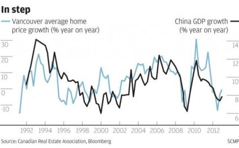graph home prices to chinese economy