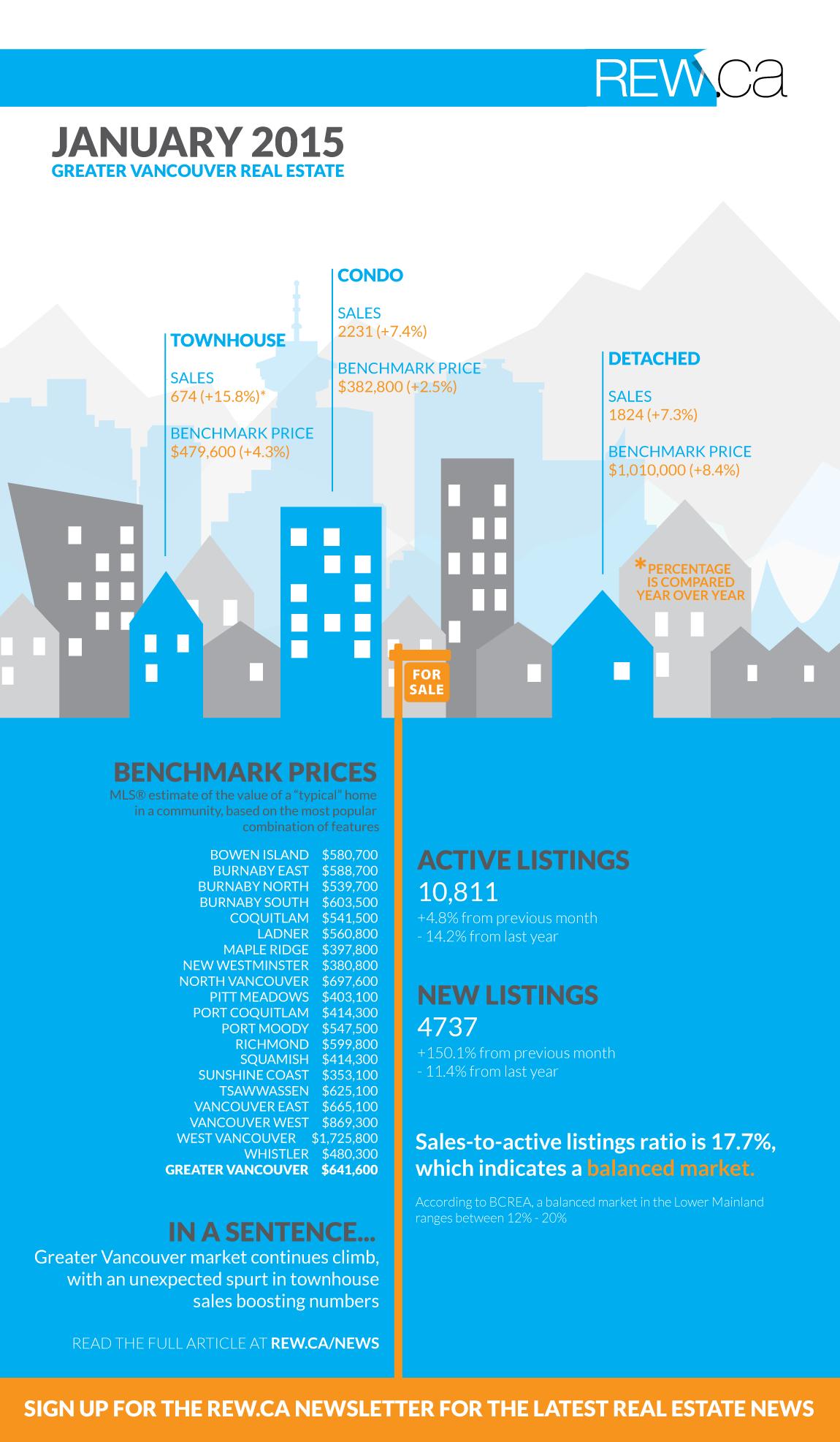 rebgv jan 2015 infographic