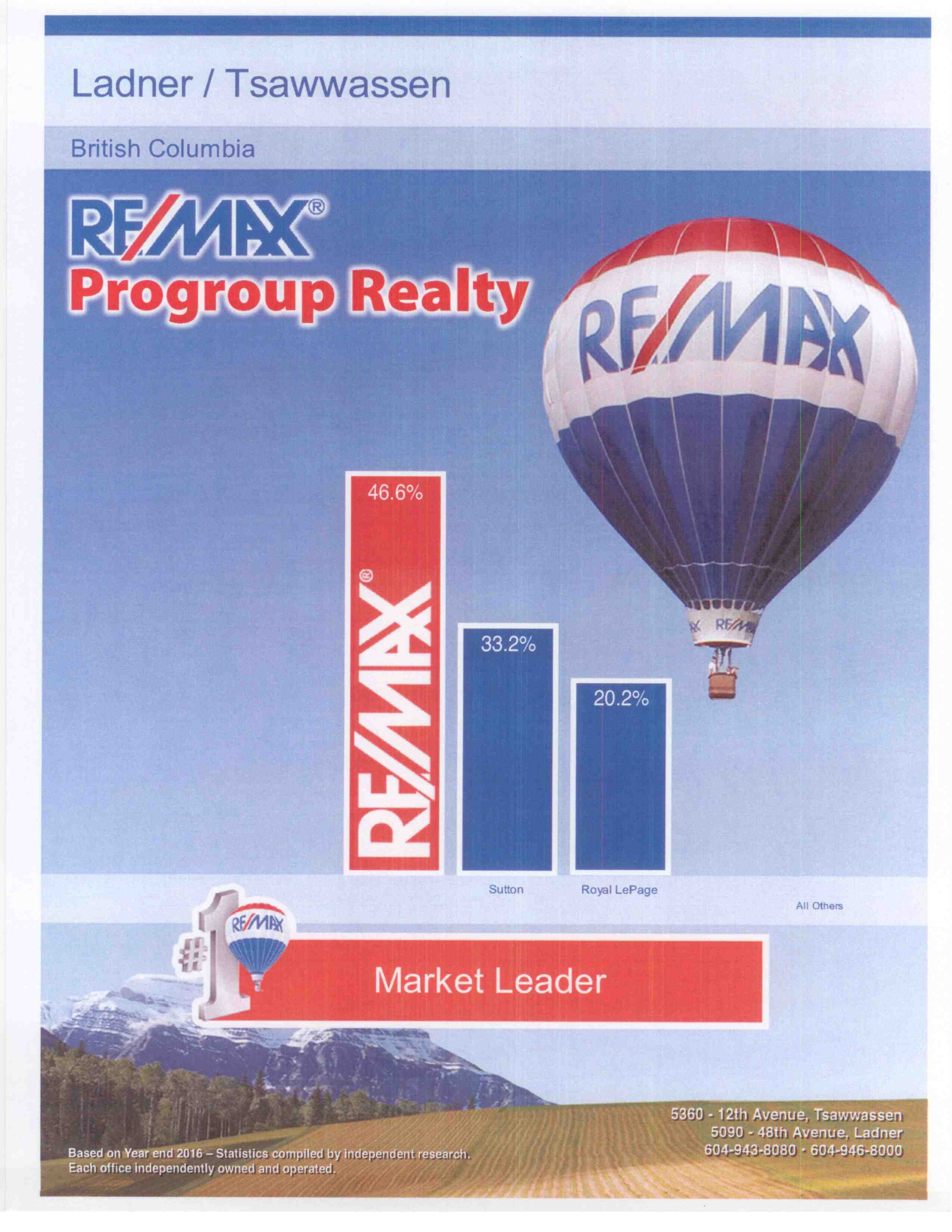 remax market share to dec 31 2016 graph