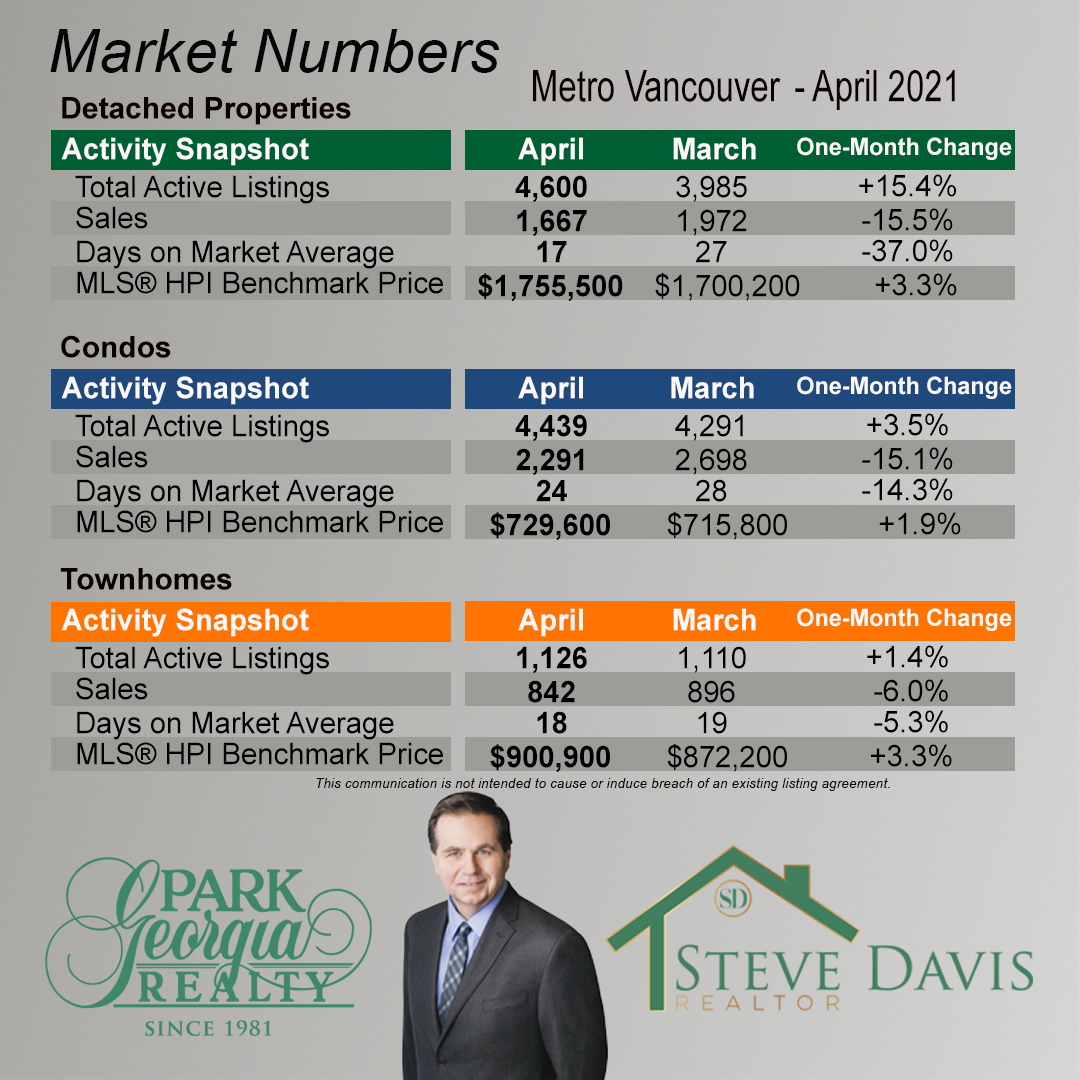 04 2021 metro vancouver month to month change
