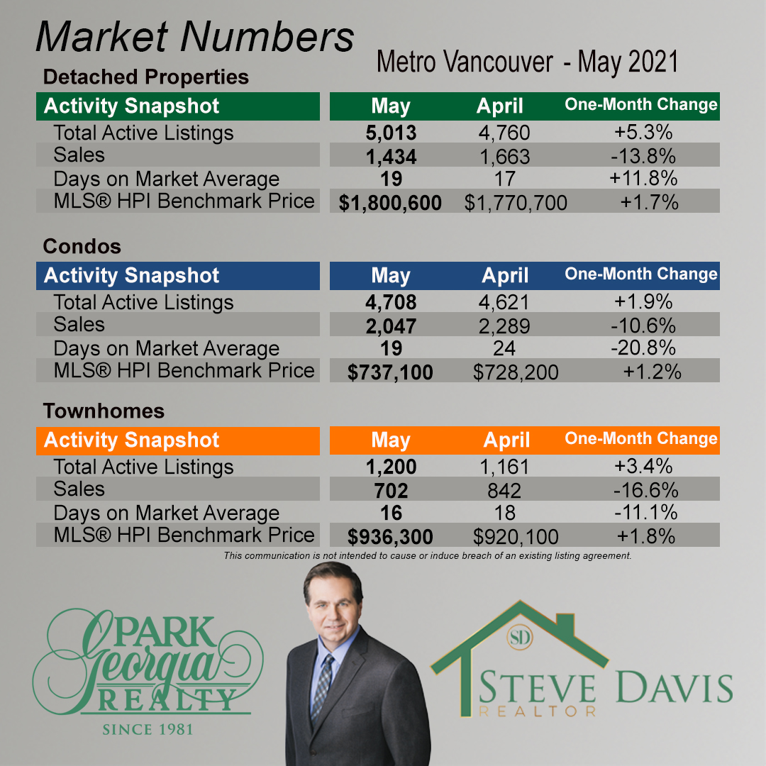 05 2021 metro vancouver month to month change