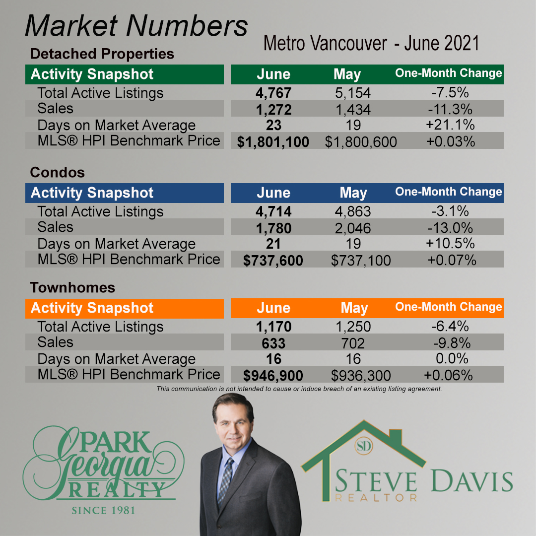 06 2021 metro vancouver month to month change a