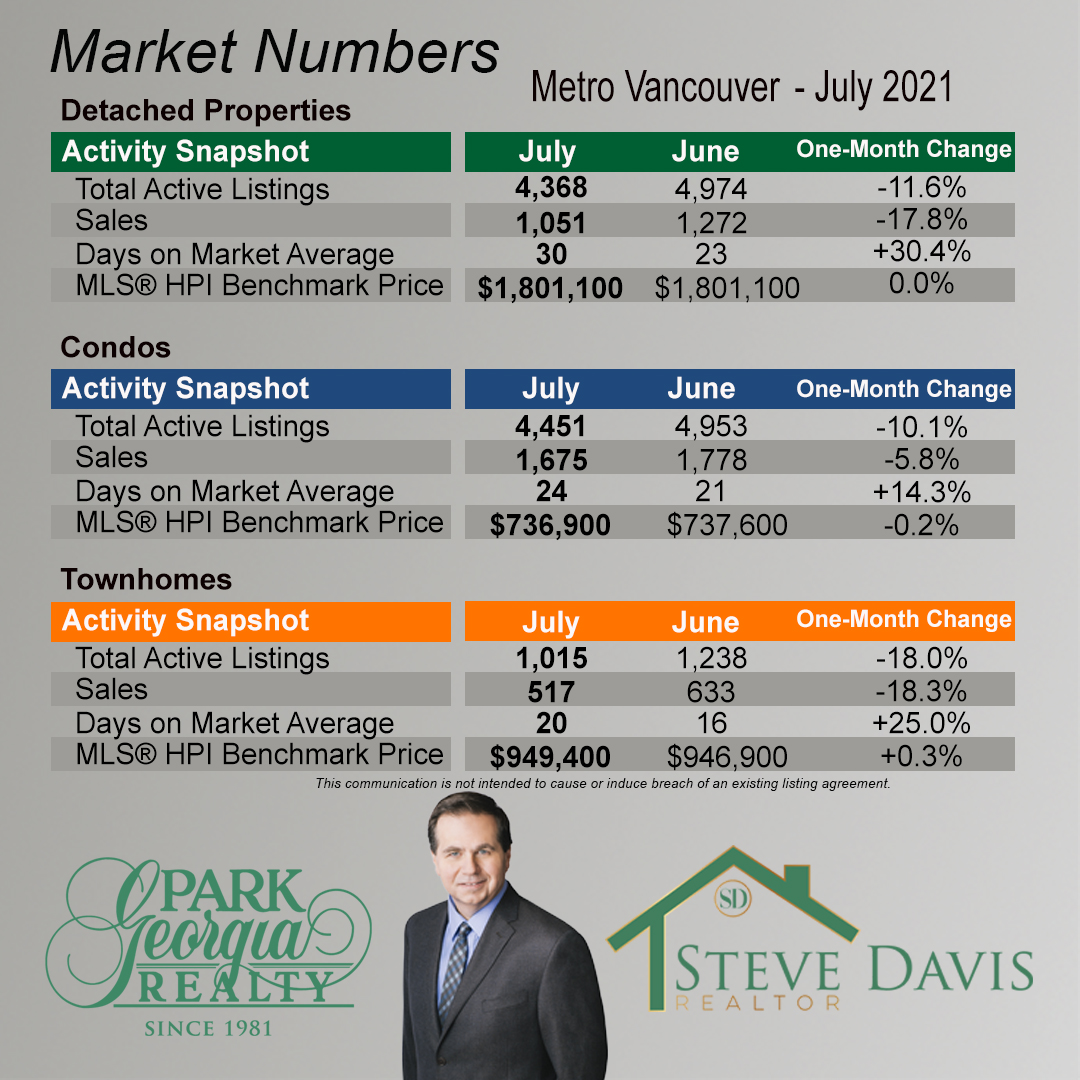 07 2021 metro vancouver month to month change