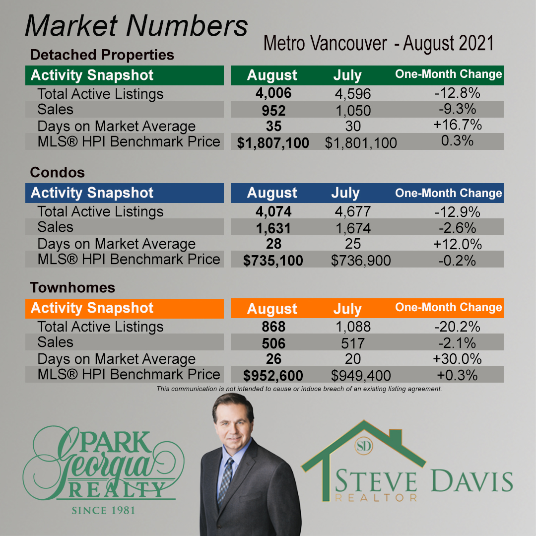08 2021 metro vancouver month to month change