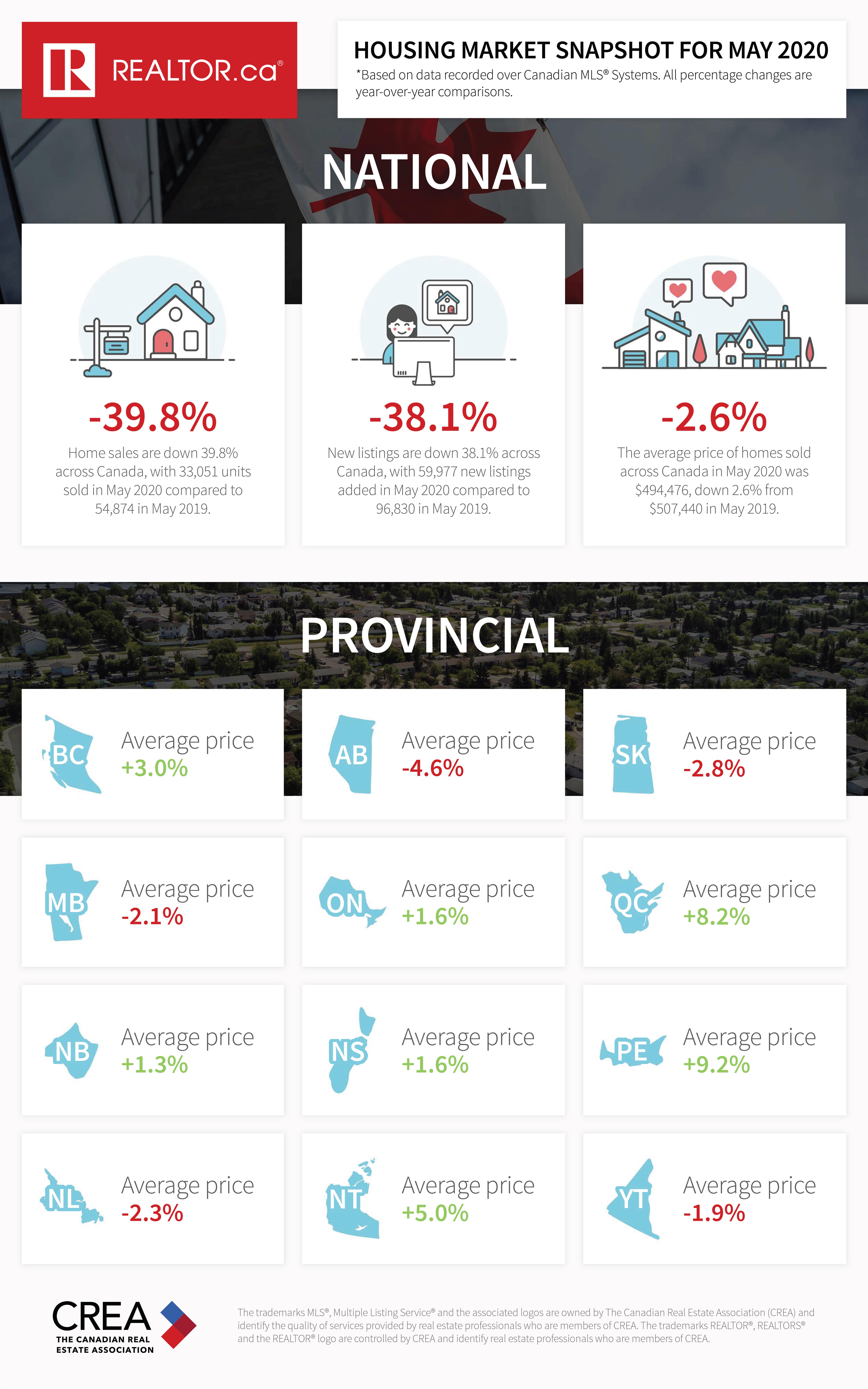 market snapshot 05 2020 fb